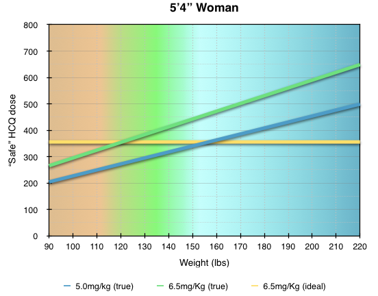 green zone is normal BMI, orange is underweight, blue is overweight