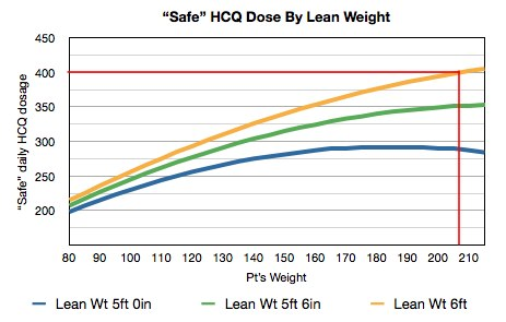 Safe HCQ dose by lean weight graph