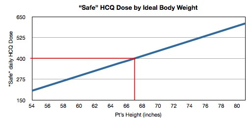 Safe HC dose by ideal wight graph