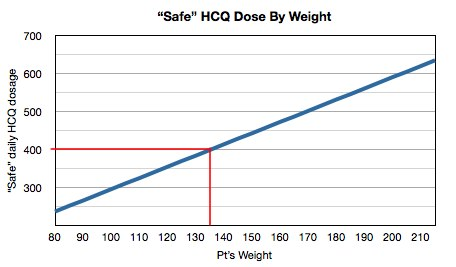 Safe HCQ dose by weight graph