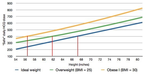 Safe HCQ dose by height & Weight graph