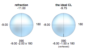 vertexted refraction on optical crosses
